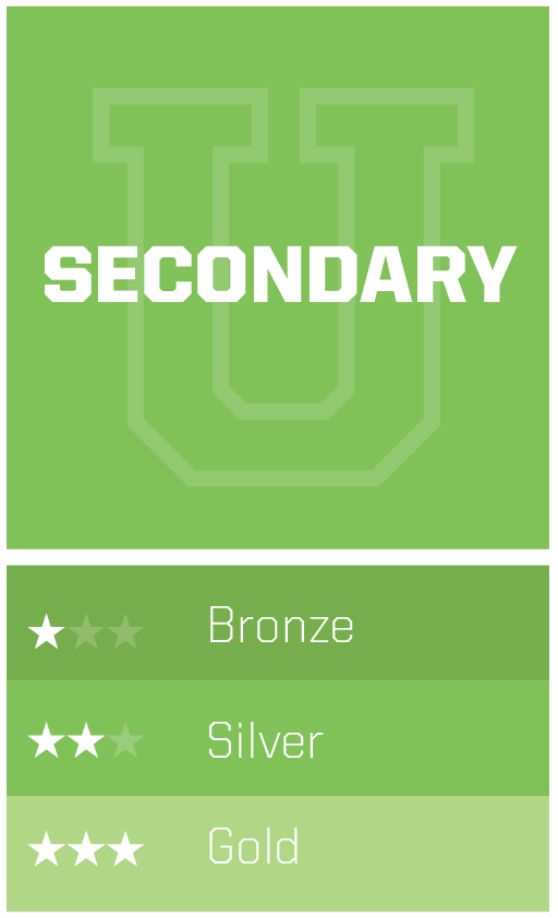 Secondary GolfU Level